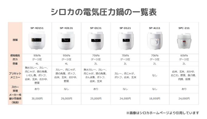 シロカの電気圧力鍋の一覧表